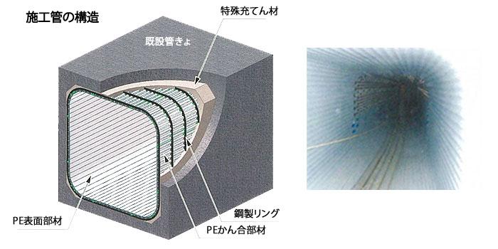 パルテム・フローリング工法